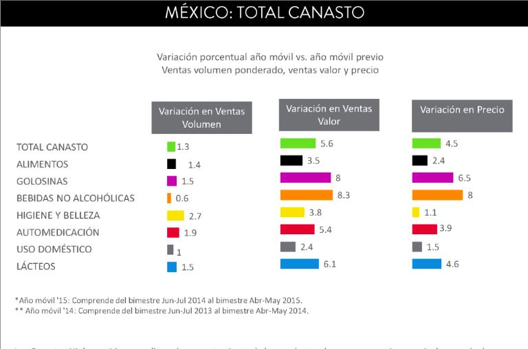 Crecen los Canastos Nielsen 1.3% en volumen y 5.6% en valor; sobresale el canasto de Higiene y Belleza