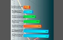 Factores que provocan que la audiencia no confíe en sitios de internet