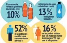 Impuestos ayudan a disminuir consumo de bebidas azucaradas