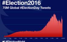 Las elecciones en Usa produjeron 75 millones de tweets