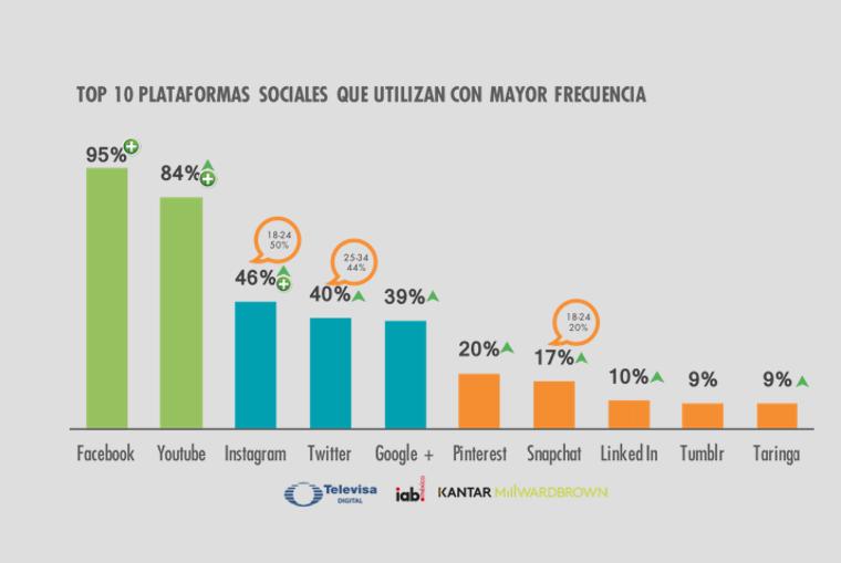 Los millennials son el segmento que más migra su rutina y consumo a un entorno digital