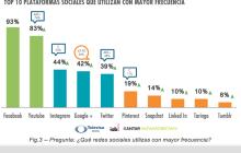 Los internautas de niveles socioeconómicos bajos tienen un mayor involucramiento en el mundo digital conforme crecen sus formas de conexión
