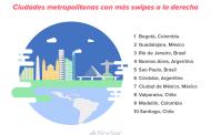 Guadalajara y CDMX son valoradas por Tinder