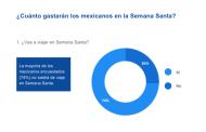 El 74% de los mexicanos vivirán la Semana  Santa desde casa