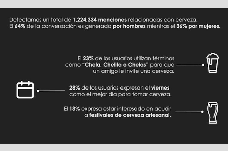 La cerveza en las redes: ¿De qué hablamos los latinos cuando tenemos ganas de una chela, birra o pola?